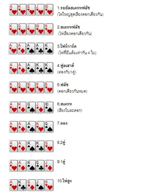 วิธีเล่น FB88 Poker ฉบับย่อ
